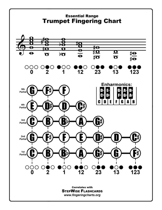 Trumpet Fingering Chart And Flashcards - Fingering Charts For Band