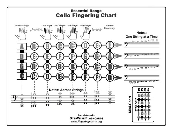 Cello Fingering Chart And Flashcards  Fingering Charts For Band