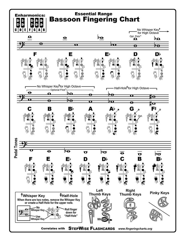 Bassoon Fingering Chart And Flashcards - Fingering Charts For Band