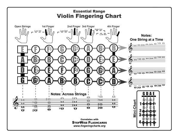 Violin Fingering Chart And Flashcards  Fingering Charts For Band