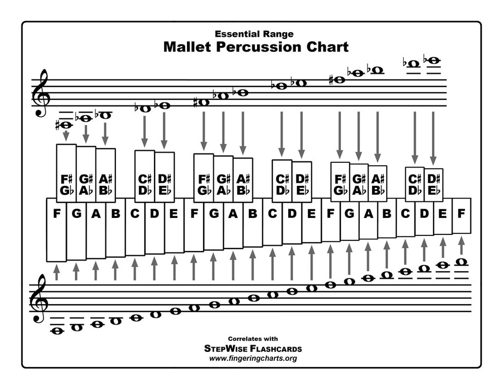 mallet percussion fingering chart and flashcards stepwise rh stepwisepublications com Percussion Bells Notes Percussion Bells Notes