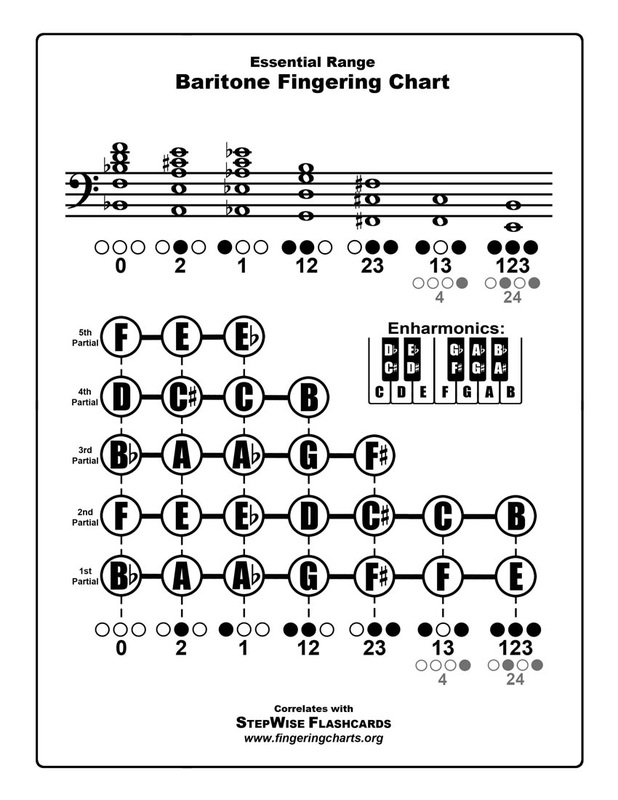 how to read a bassoon finger chart