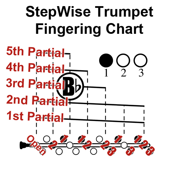 Trumpet Fingering Chart And Flashcards  Stepwise Publications