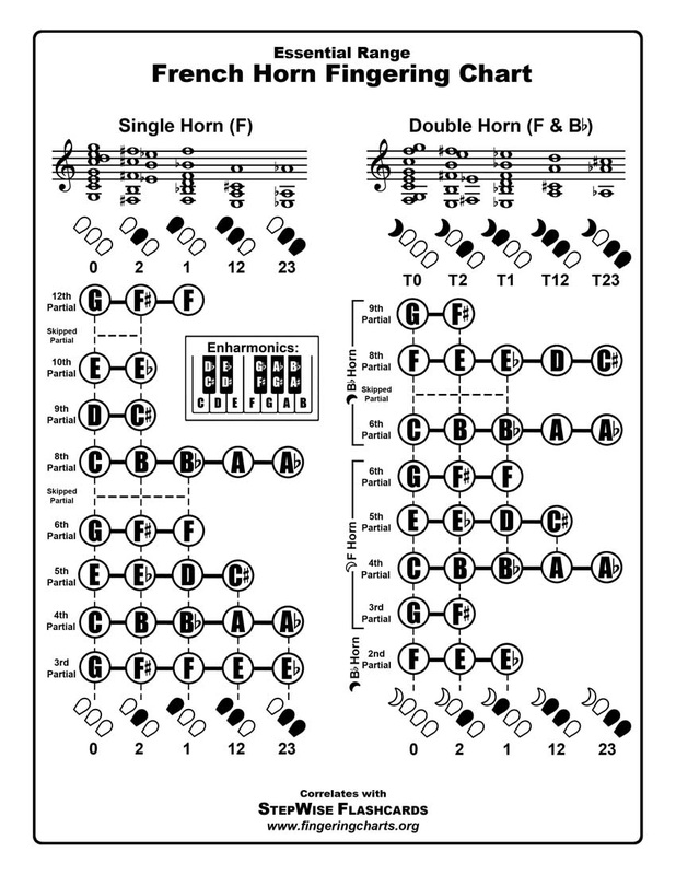 Free Fingering Charts For All Instruments  Stepwise Publications