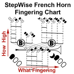 French Horning Fingering Chart 5