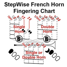 French Horning Fingering Chart 3