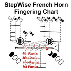 French Horning Fingering Chart 1