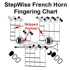 French Horning Fingering Chart 4