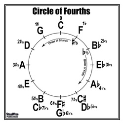 Circle of Fourths or Fifths Poster
